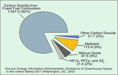 Emissions of Green House Gases in the US
